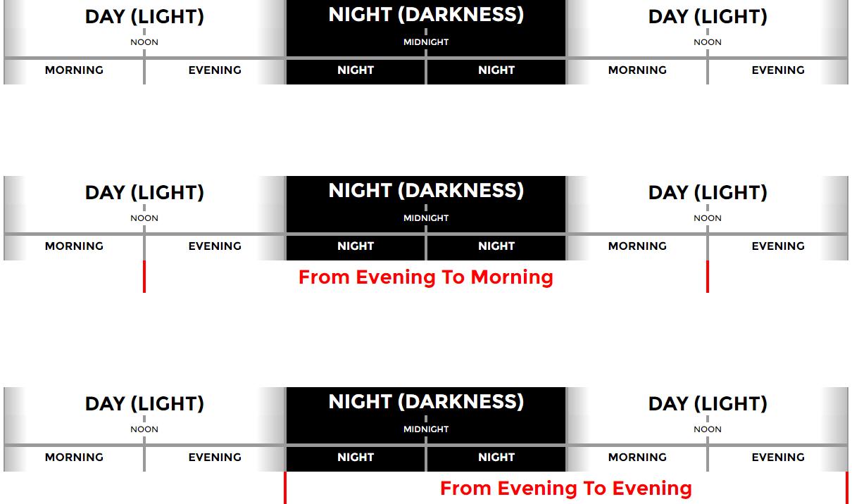 Evening to Evening-eror